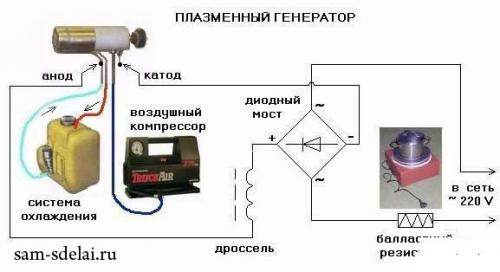 Самодельный плазматрон - вариант газовой сварки