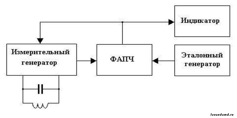 Структурная схема FM