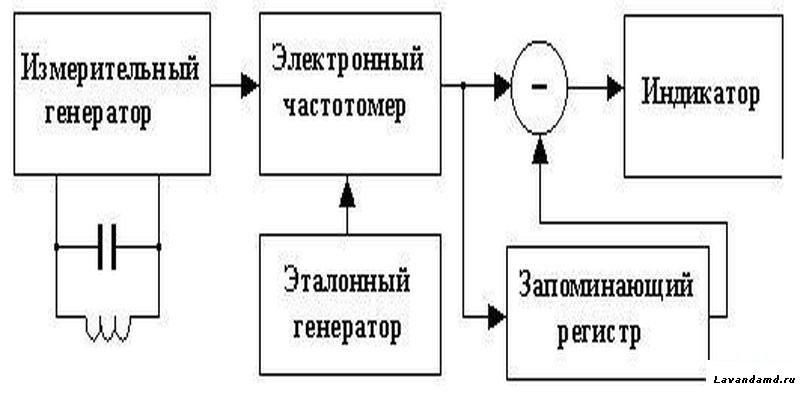 Колебательный контур генератора состоит из конденсаторов...  Рис.5. Принципиальная электрическая схема металлоискателя.