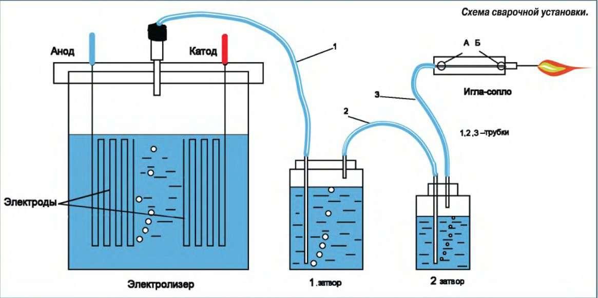 Получения водорода домашних условиях